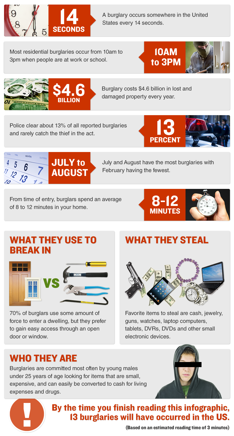 Sugar Land TX burglary inforgraphic